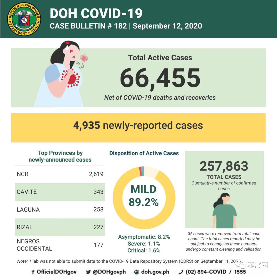 """由于延迟的报告赶上来,因此""""本周病例数量将异常增加""""。全菲昨新增4040例,首都区1813例确诊新冠肺炎病例。"""