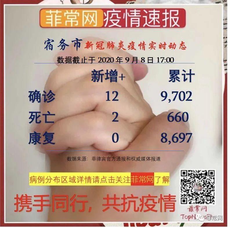 研究小组预测9月底330,000至375,000之间。全菲昨新增3281例,首都区1420例确诊新冠肺炎病例。