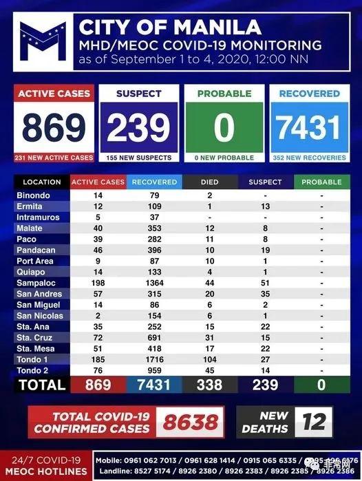自7月15日以来最少的新增案例。全菲昨新增1383例,首都区525例确诊新冠肺炎病例。社
